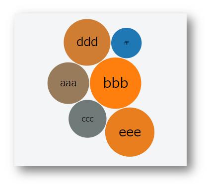 d3 jsで簡単なバブルチャート(bubble chart)の作成 | 古松