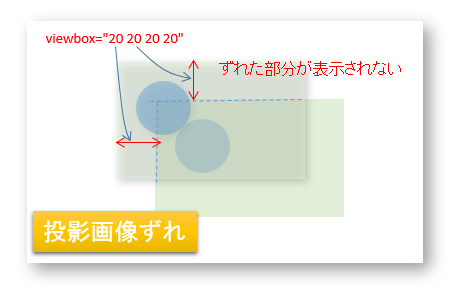 SVGのプロパティ(viewBox)への理解(描画された画像の伸縮/切取